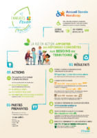 Les actions RSE de l'association